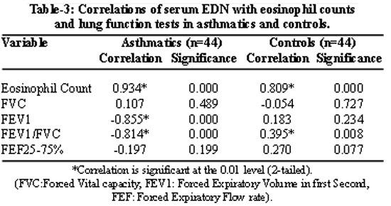absolute eosinophil count calculator